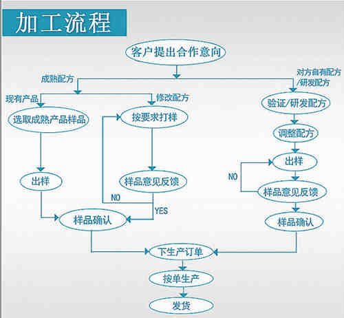 葡萄糖固体饮料加工流程
