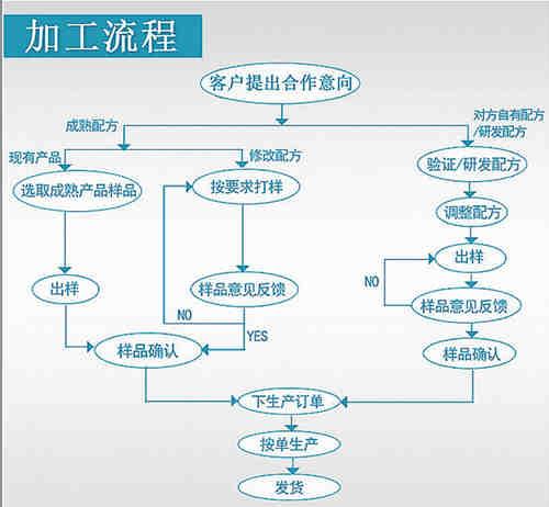 固体饮料代工厂家流程