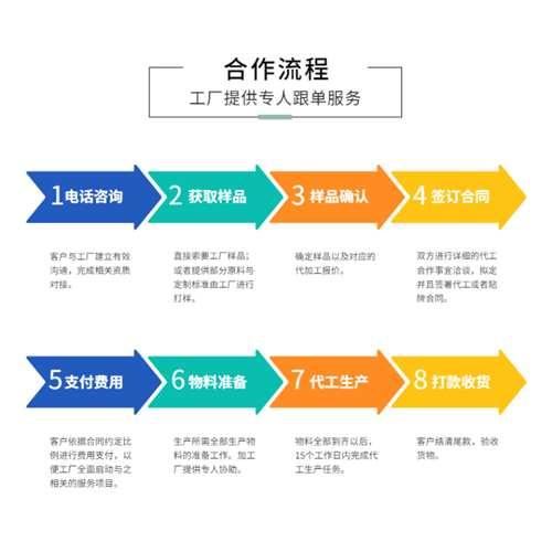 酵素代工合作流程