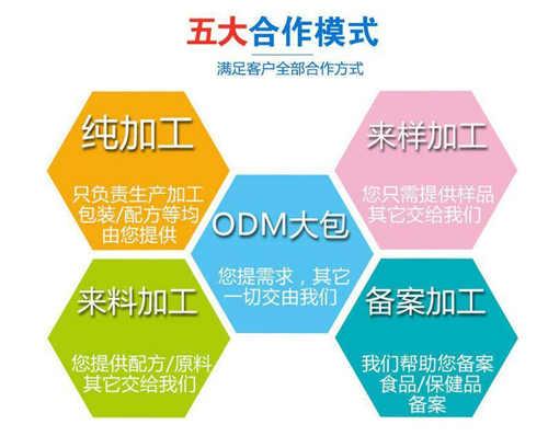 保健品贴牌厂家OEM合作优势-中国德州健之源
